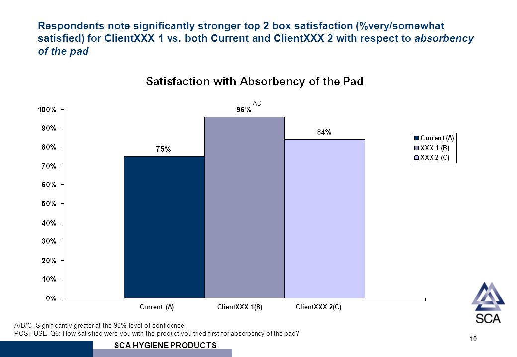 SCA HYGIENE PRODUCTS 10 Respondents note significantly stronger top 2 box satisfaction (%very/somewhat satisfied) for ClientXXX 1 vs.