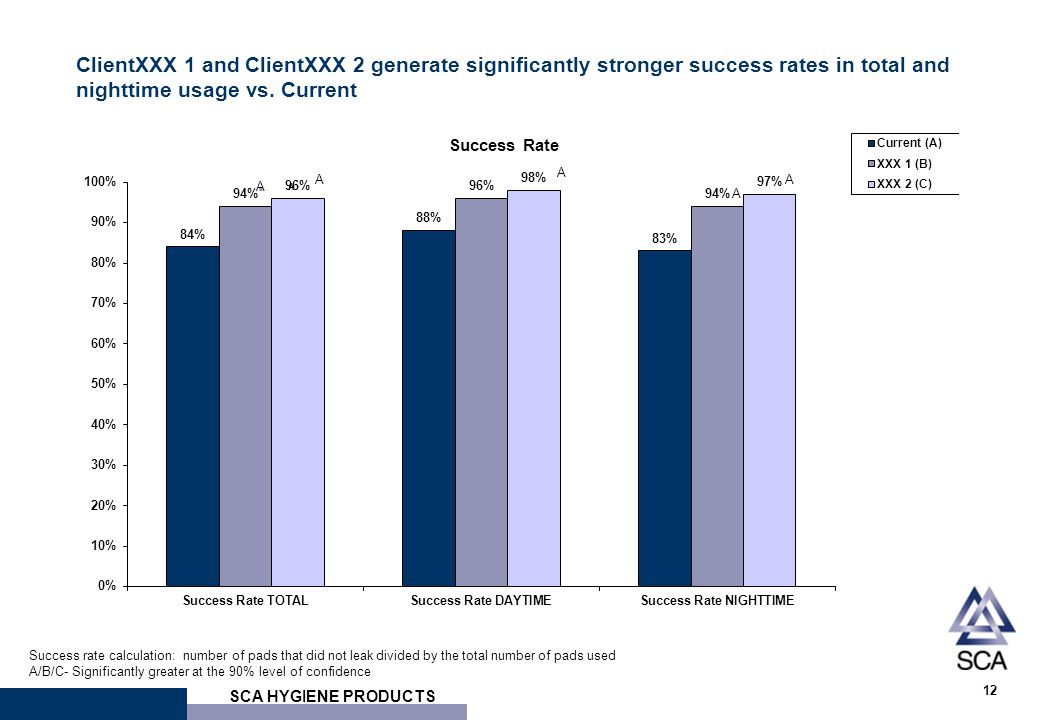 SCA HYGIENE PRODUCTS 12 ClientXXX 1 and ClientXXX 2 generate significantly stronger success rates in total and nighttime usage vs. Current Success rat