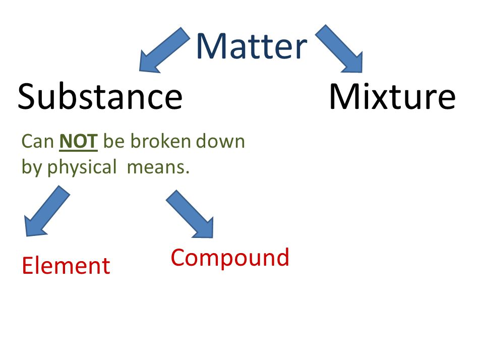 Matter MixtureSubstance Can NOT be broken down by physical means. Element Compound