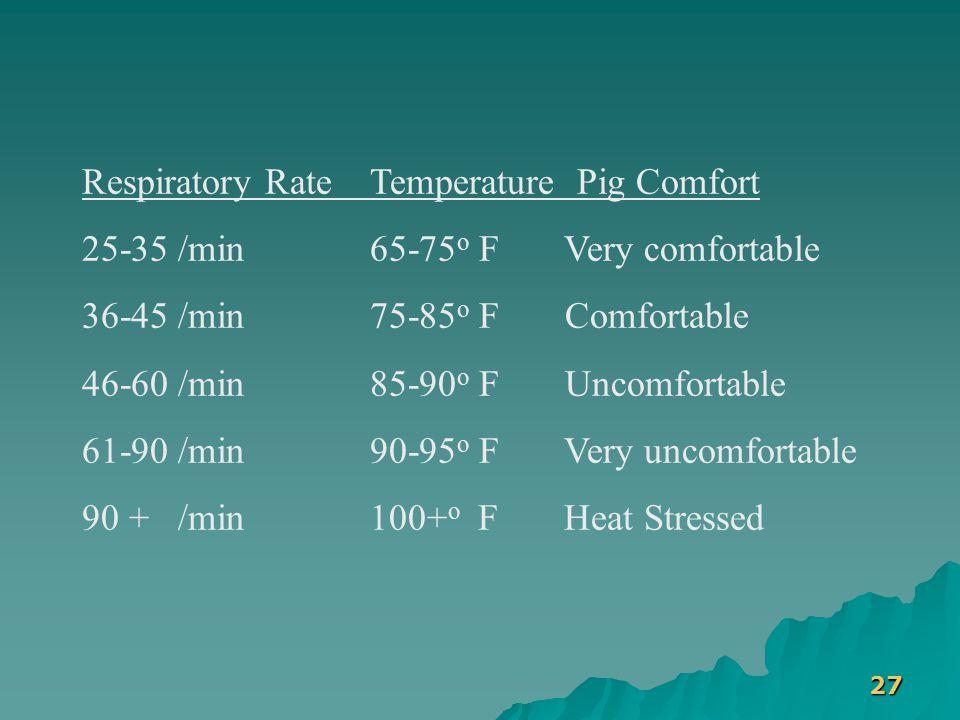 27 Respiratory Rate Temperature Pig Comfort 25-35 /min 65-75 o F Very comfortable 36-45 /min 75-85 o F Comfortable 46-60 /min 85-90 o F Uncomfortable 61-90 /min 90-95 o F Very uncomfortable 90 + /min 100+ o F Heat Stressed