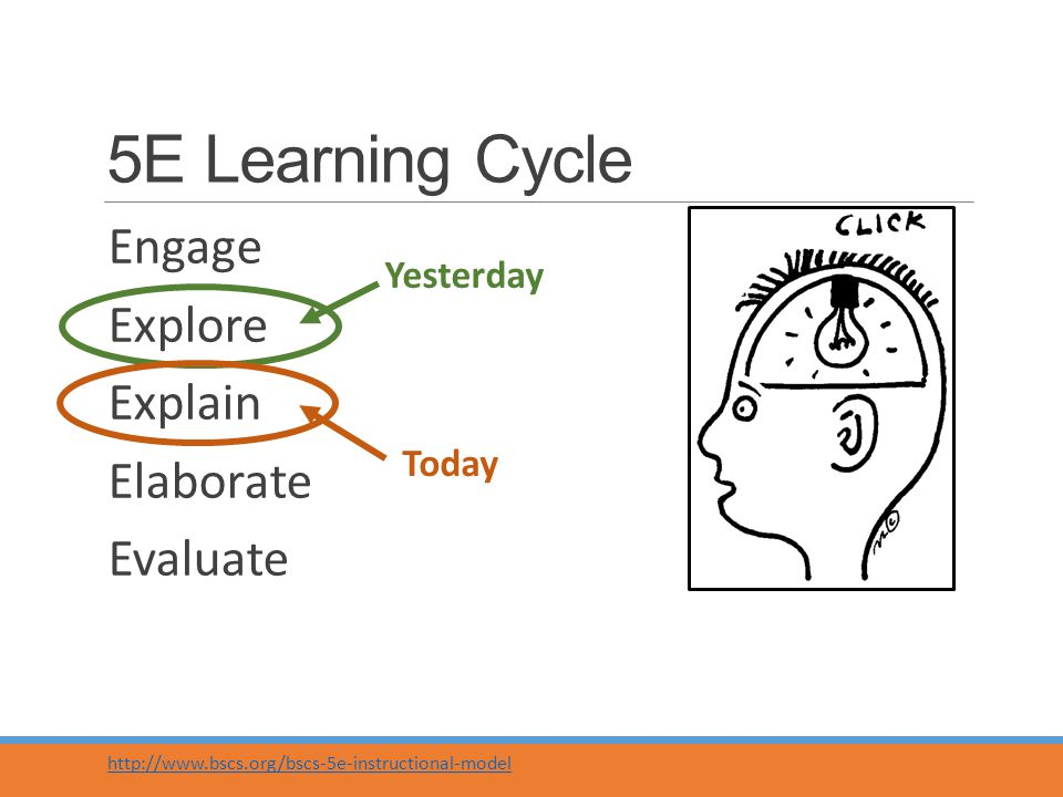 5E Learning Cycle Engage Explore Explain Elaborate Evaluate http://www.bscs.org/bscs-5e-instructional-model Yesterday Today