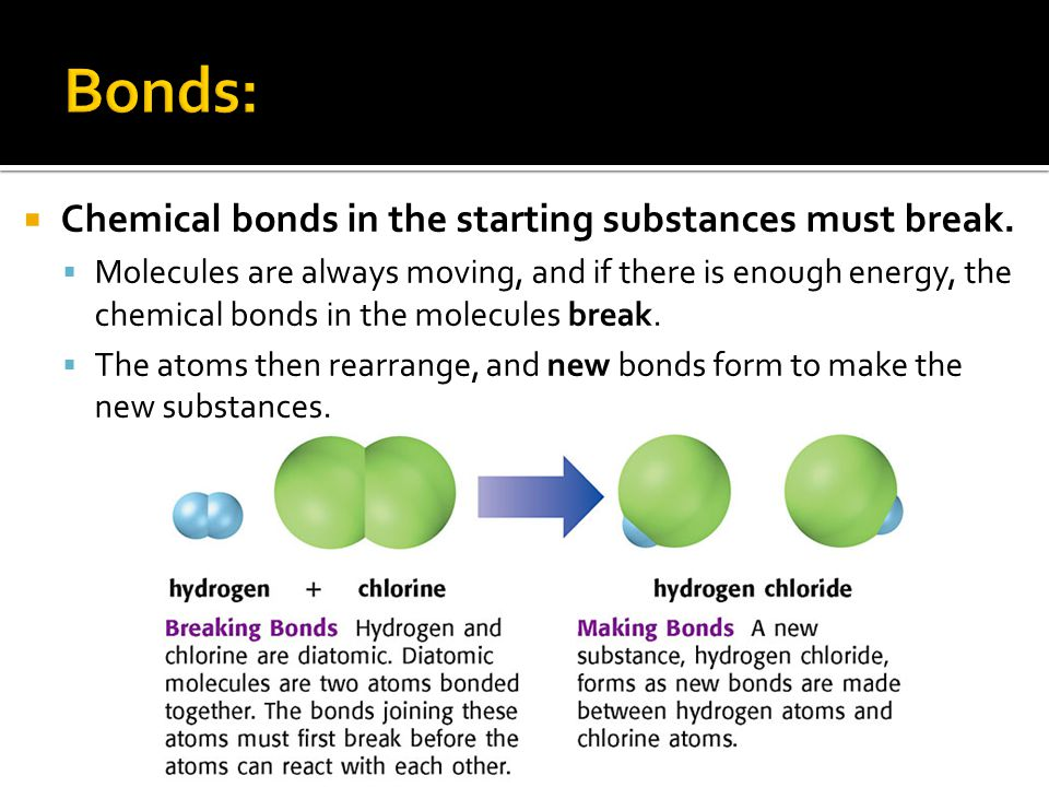  Chemical bonds in the starting substances must break.