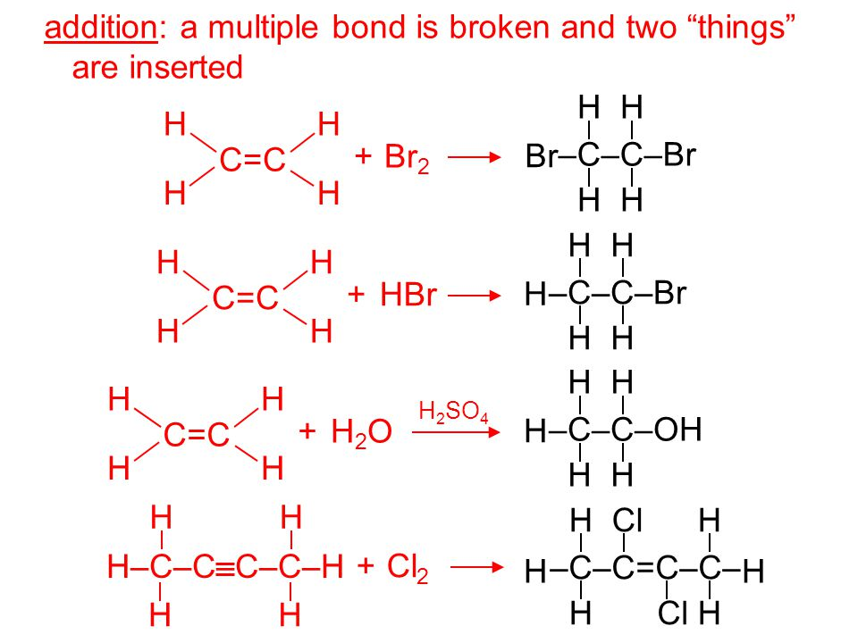 addition: a multiple bond is broken and two things are inserted (  (s) is/are broken,  remains intact) –C–C–Br HH Br HH –C–C–Br HH H HH –C–C–OH HH H HH + Br 2 H C=C H HH + HBr H C=C H HH + H 2 O H C=C H HH H 2 SO 4 H–C–C–C–C–H H H H H + Cl 2 –C–C=C–C– ClHH HH HH