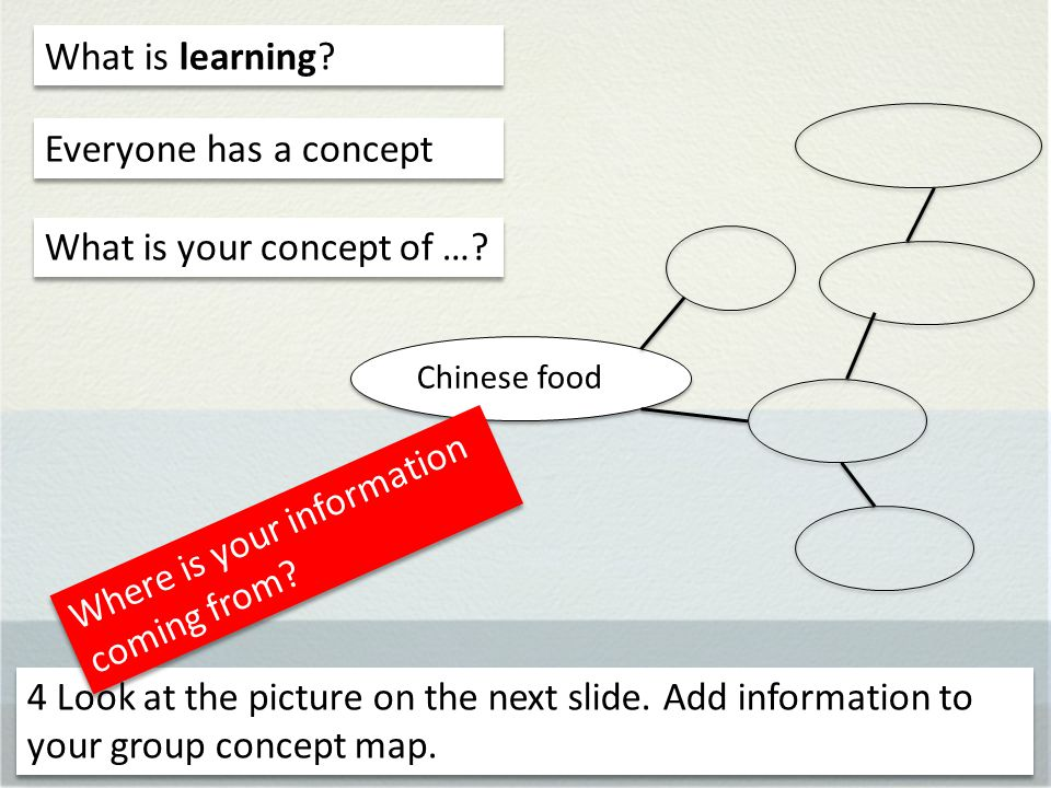Chinese food What is learning. Everyone has a concept What is your concept of ….