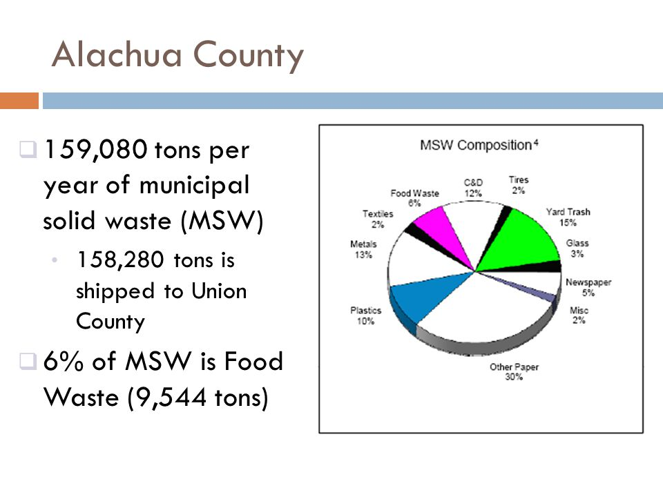 Alachua County  159,080 tons per year of municipal solid waste (MSW) 158,280 tons is shipped to Union County  6% of MSW is Food Waste (9,544 tons)