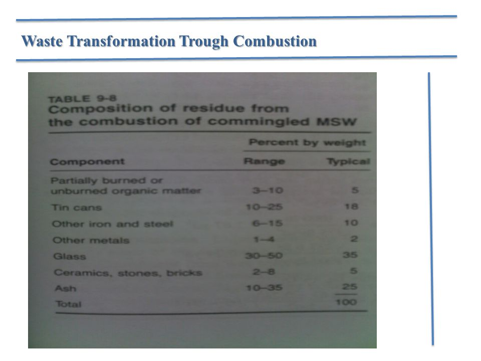 Waste Transformation Trough Combustion
