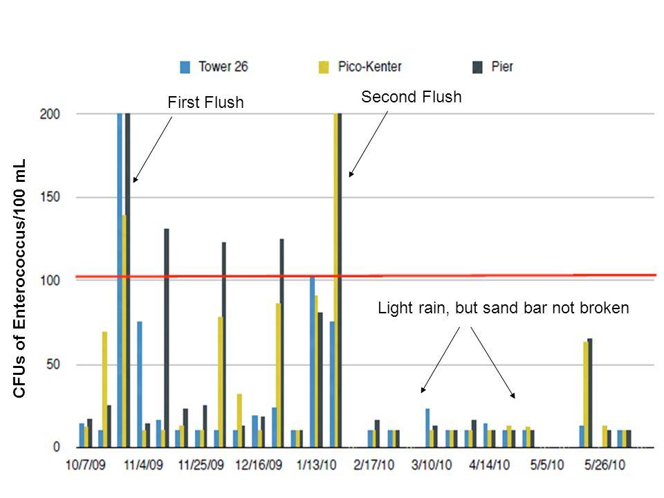 CFUs of Enterococcus/100 mL First Flush Second Flush Light rain, but sand bar not broken