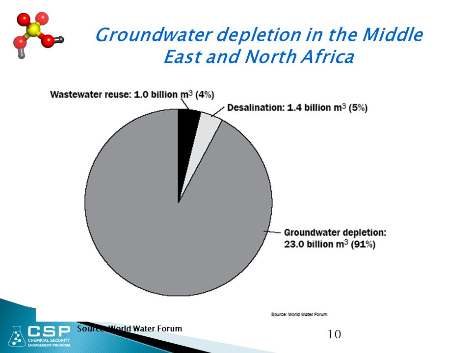 10 Groundwater depletion in the Middle East and North Africa Source: World Water Forum