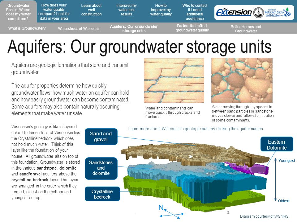 Aquifers: Our groundwater storage units Water and contaminants can move quickly through cracks and fractures. Aquifers are geologic formations that st