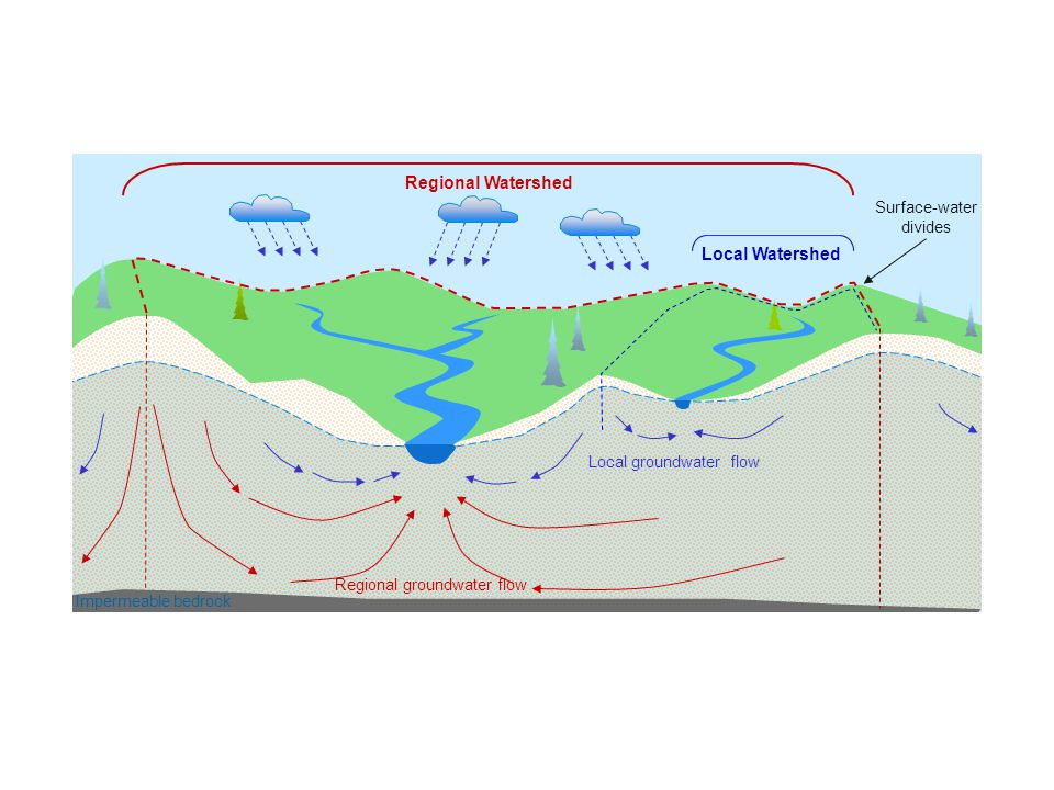 Surface-water divides Regional Watershed Local Watershed Impermeable bedrock Local groundwater flow Regional groundwater flow Water converges at discharge locations Rivers and streams act like a drain for water to exit a watershed