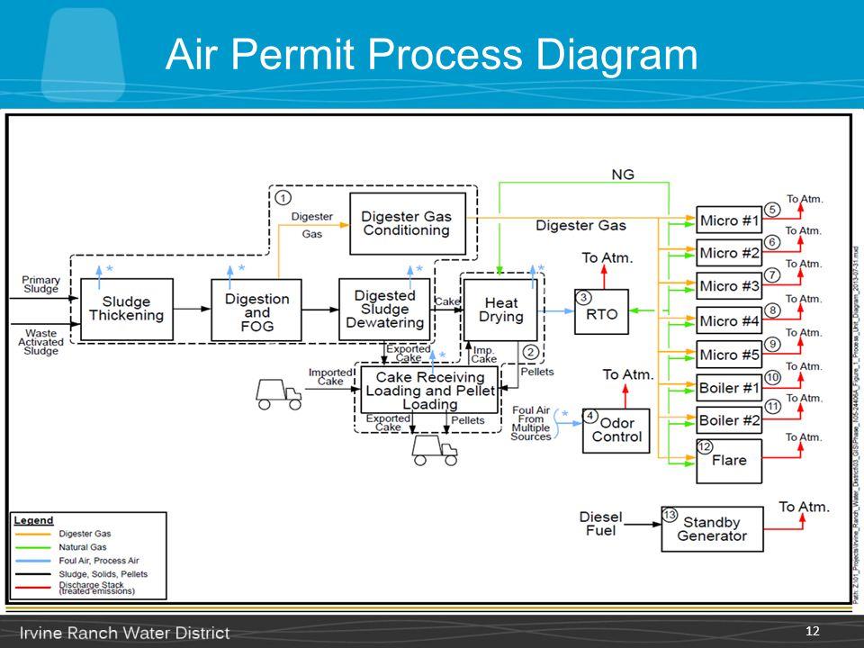 Air Permit Process Diagram 12