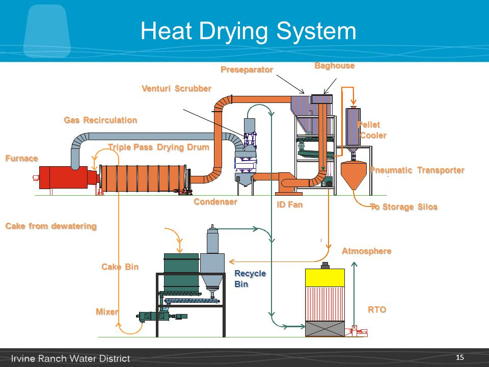 Heat Drying System 15 Furnace Mixer ID Fan Pellet Cooler Cooler To Storage Silos Cake from dewatering Cake Bin RecycleBin RTO Venturi Scrubber Condens