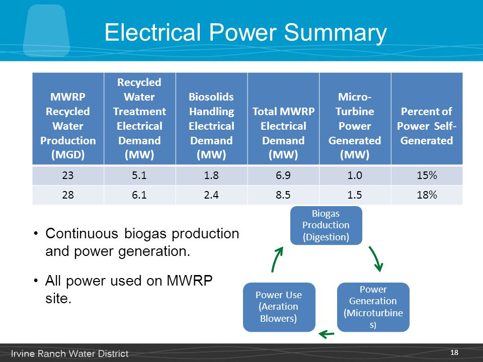 Electrical Power Summary 18 MWRP Recycled Water Production (MGD) Recycled Water Treatment Electrical Demand (MW) Biosolids Handling Electrical Demand