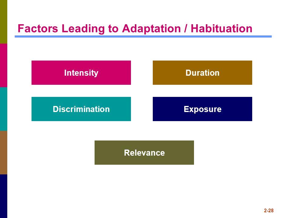 2-28 Factors Leading to Adaptation / Habituation IntensityDuration DiscriminationExposure Relevance