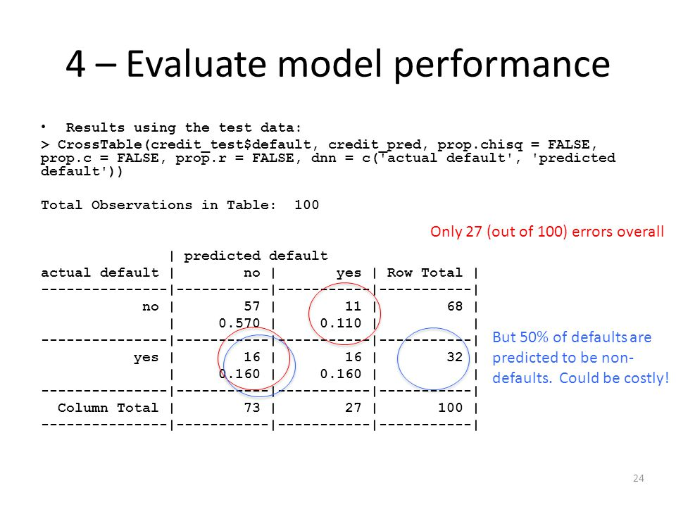 24 4 – Evaluate model performance Results using the test data: > CrossTable(credit_test$default, credit_pred, prop.chisq = FALSE, prop.c = FALSE, prop.r = FALSE, dnn = c( actual default , predicted default )) Total Observations in Table: 100 | predicted default actual default | no | yes | Row Total | ---------------|-----------|-----------|-----------| no | 57 | 11 | 68 | | 0.570 | 0.110 | | ---------------|-----------|-----------|-----------| yes | 16 | 16 | 32 | | 0.160 | 0.160 | | ---------------|-----------|-----------|-----------| Column Total | 73 | 27 | 100 | ---------------|-----------|-----------|-----------| Only 27 (out of 100) errors overall But 50% of defaults are predicted to be non- defaults.