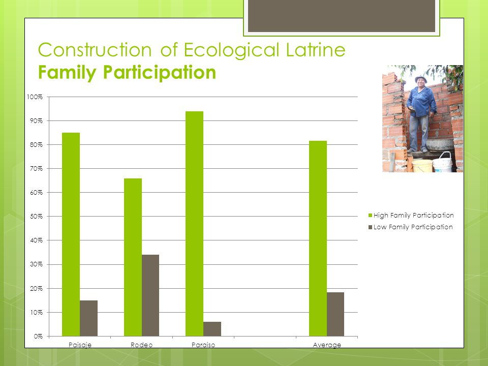 Construction of Ecological Latrine Family Participation