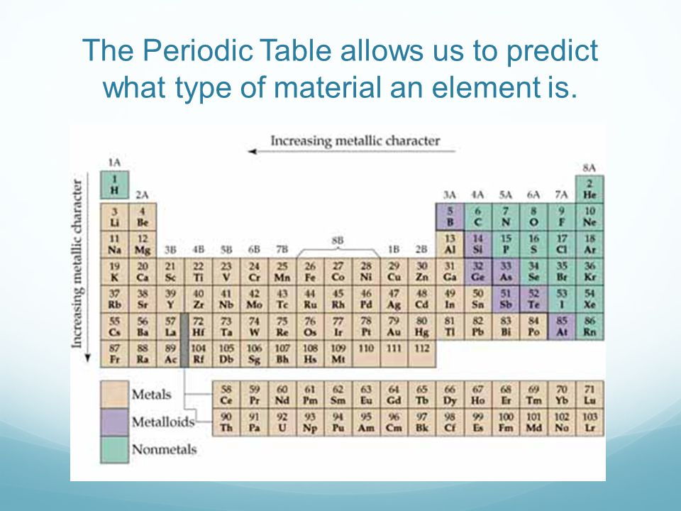 The Periodic Table allows us to predict what type of material an element is.