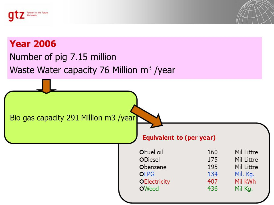 Year 2006 Number of pig 7.15 million Waste Water capacity 76 Million m 3 /year Equivalent to (per year) Fuel oil160 Mil Littre Diesel175Mil Littre benzene 195Mil Littre LPG134Mil.