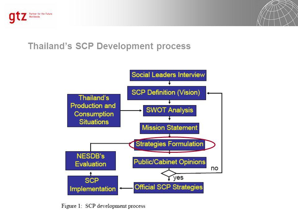 Thailand's SCP Development process