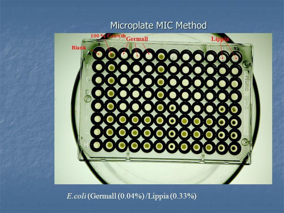 Microplate MIC Method E.coli (Germall (0.04%) /Lippia (0.33%) 100 % Growth Blank GermallLippia