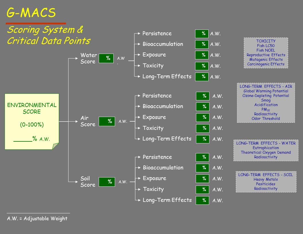 ENVIRONMENTAL SCORE (0-100%) _____% A.W. Water Score % A.W.