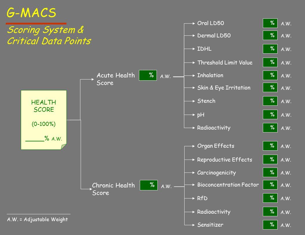 HEALTH SCORE (0-100%) _____% A.W. Scoring System & Critical Data Points G-MACS Chronic Health Score % A.W. Acute Health Score A.W. % Oral LD50 % A.W.