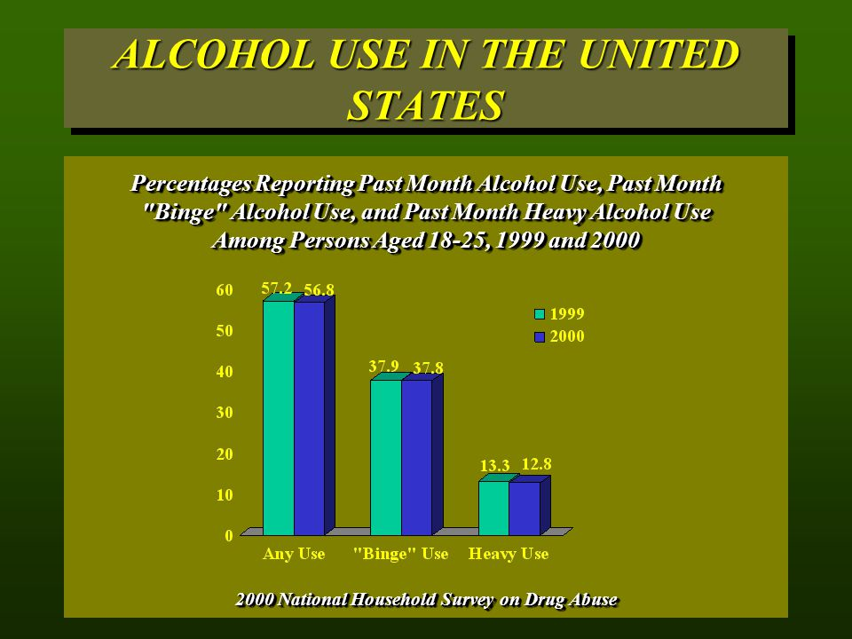 ALCOHOL USE IN THE UNITED STATES 2000 National Household Survey on Drug Abuse Percentages Reporting Past Month Alcohol Use, Past Month Binge Alcohol Use, and Past Month Heavy Alcohol Use Among Persons Aged 18-25, 1999 and 2000