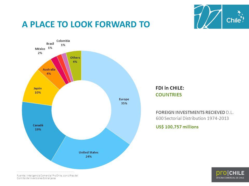 FDI in CHILE: COUNTRIES Fuente: Inteligencia Comercial ProChile, con cifras del Comité de Inversiones Extranjeras FOREIGN INVESTMENTS RECIEVED D.L.