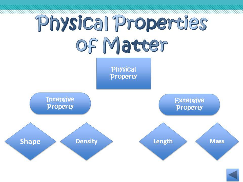 Physical Property Intensive Property Extensive Property Shape Density Length Mass
