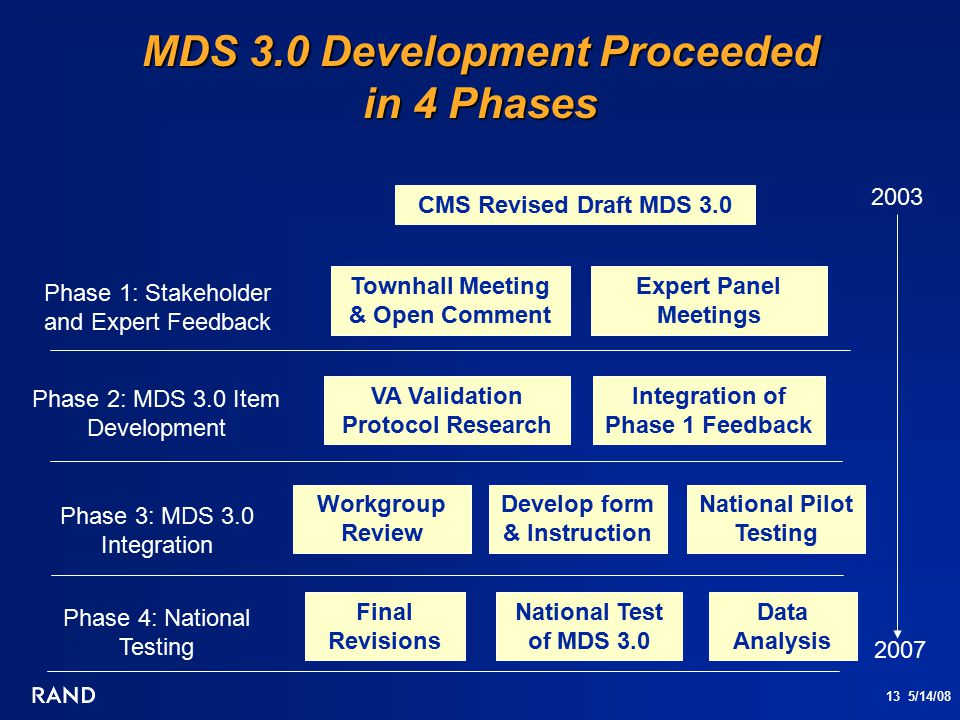 13 5/14/08 MDS 3.0 Development Proceeded in 4 Phases Townhall Meeting & Open Comment VA Validation Protocol Research Expert Panel Meetings CMS Revised