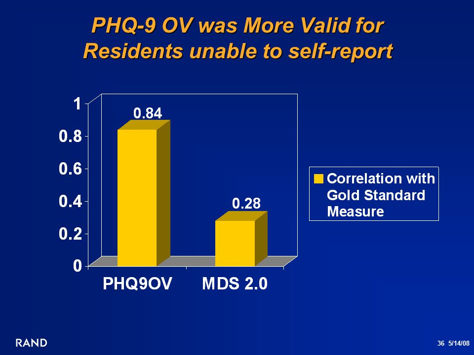 36 5/14/08 PHQ-9 OV was More Valid for Residents unable to self-report
