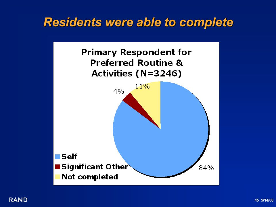 45 5/14/08 Residents were able to complete