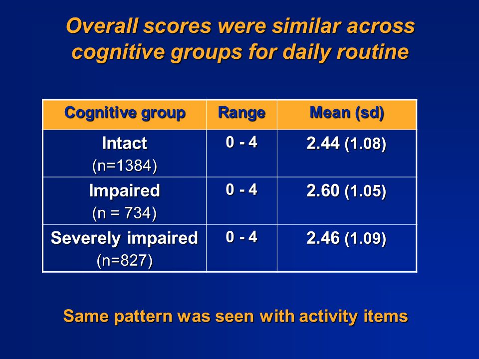 Overall scores were similar across cognitive groups for daily routine Cognitive group Range Mean (sd) Intact(n=1384) 0 - 4 2.44 (1.08) Impaired (n = 7