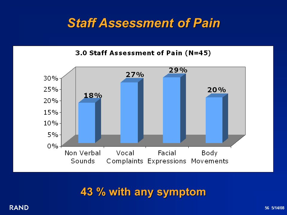 56 5/14/08 Staff Assessment of Pain 43 % with any symptom