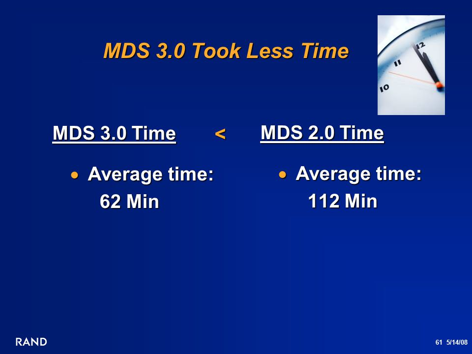 61 5/14/08 MDS 3.0 Took Less Time MDS 3.0 Time  Average time: 62 Min MDS 2.0 Time  Average time: 112 Min <