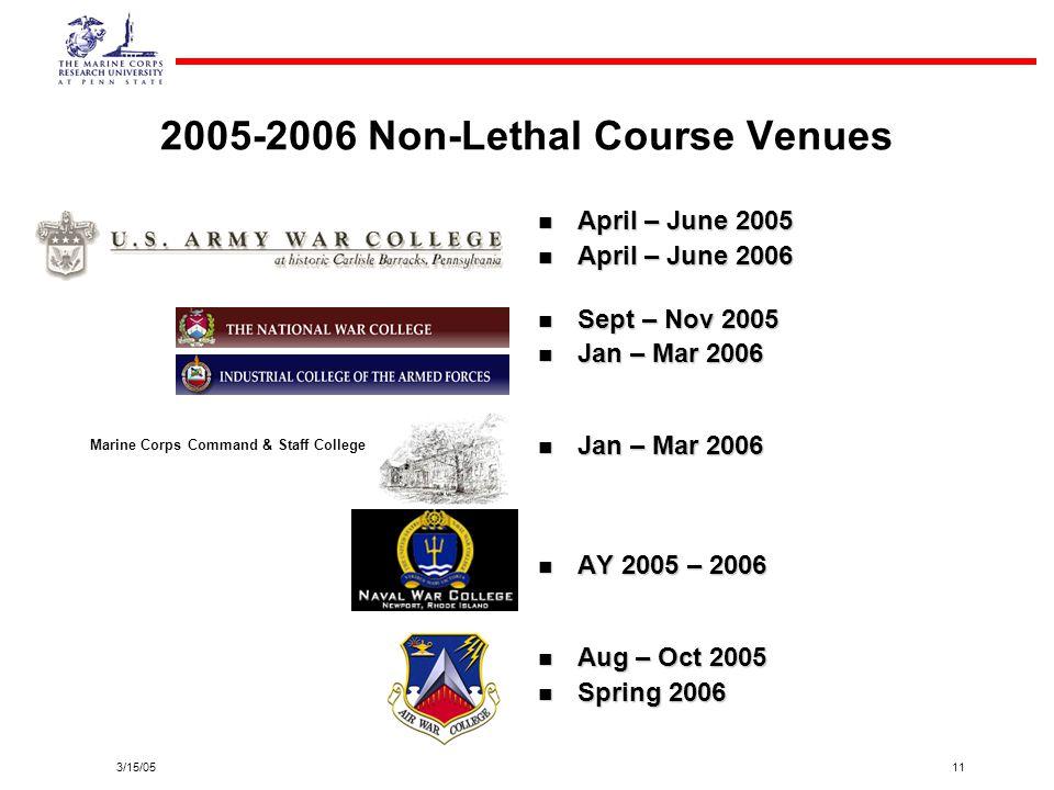3/15/0511 2005-2006 Non-Lethal Course Venues April – June 2005 April – June 2006 Sept – Nov 2005 Jan – Mar 2006 AY 2005 – 2006 Aug – Oct 2005 Spring 2