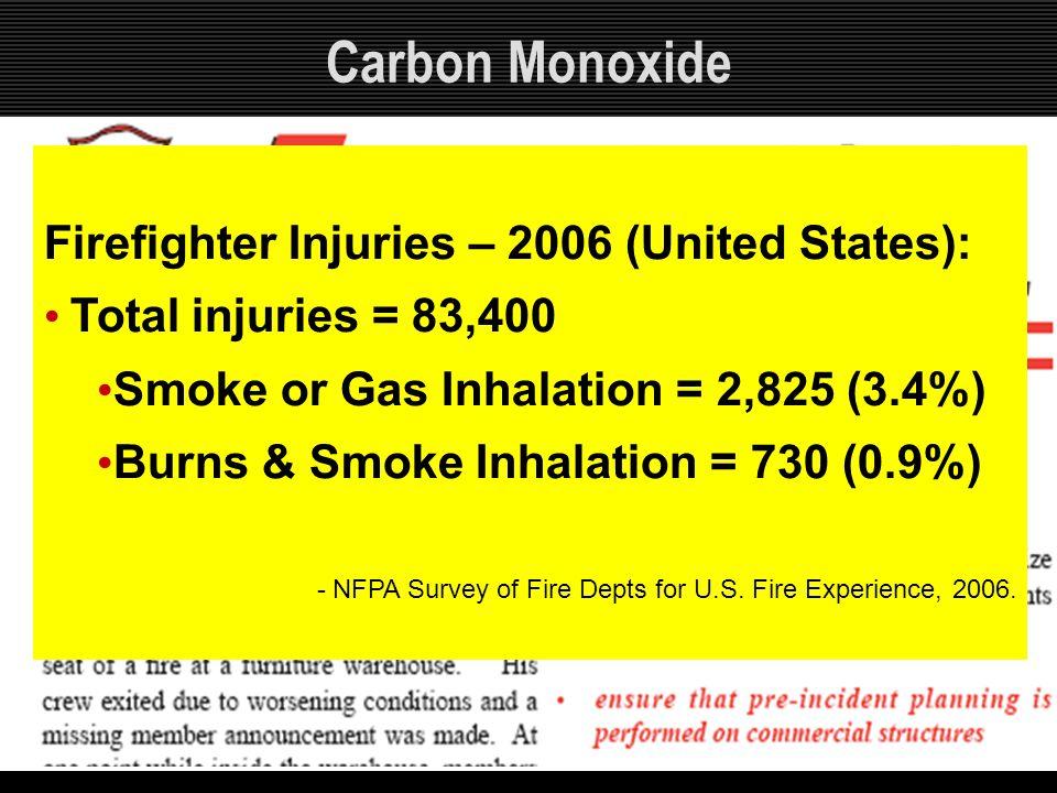 Firefighter Injuries – 2006 (United States): Total injuries = 83,400 Smoke or Gas Inhalation = 2,825 (3.4%) Burns & Smoke Inhalation = 730 (0.9%) - NF