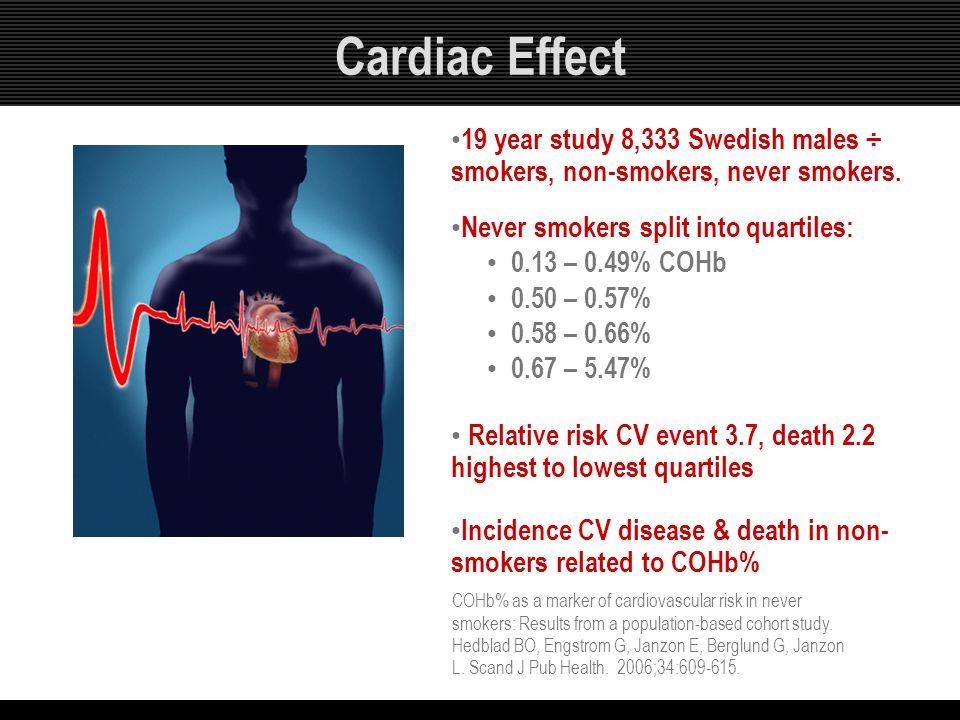 Cardiac Effect 19 year study 8,333 Swedish males ÷ smokers, non-smokers, never smokers. Never smokers split into quartiles: 0.13 – 0.49% COHb 0.50 – 0