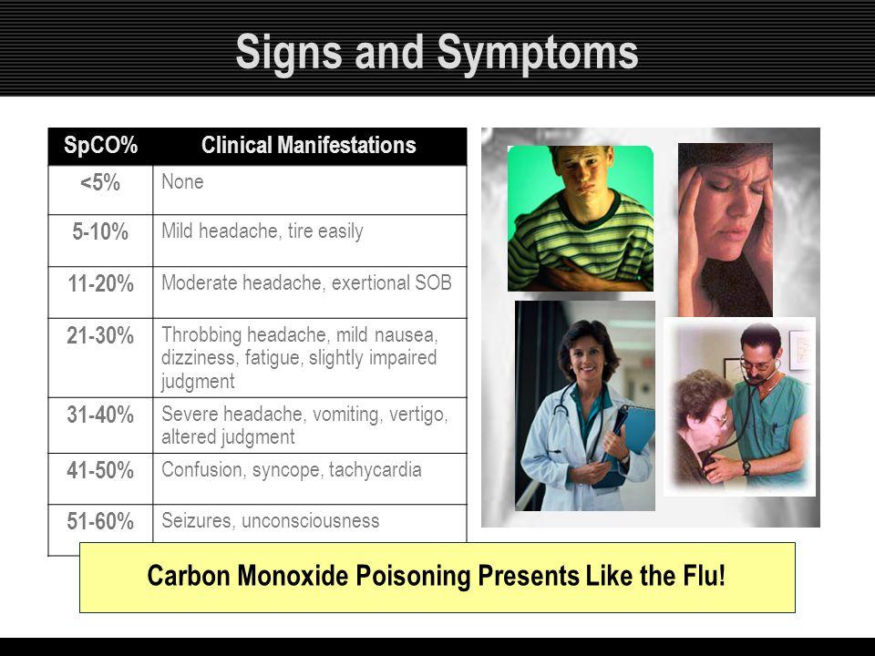 Signs and Symptoms SpCO%Clinical Manifestations <5% None 5-10% Mild headache, tire easily 11-20% Moderate headache, exertional SOB 21-30% Throbbing he