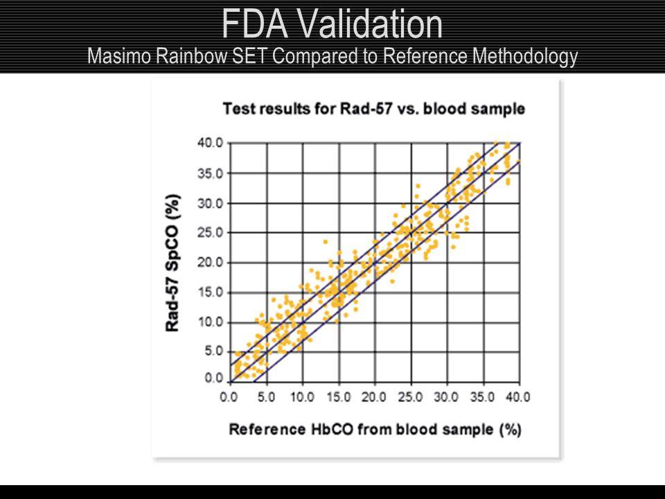 Red FDA Validation Masimo Rainbow SET Compared to Reference Methodology