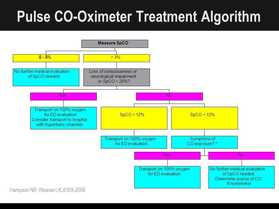 Pulse CO-Oximeter Treatment Algorithm Hampson NB, Weaver LK JEMS 2006 No further medical evaluation of SpCO needed 0 - 3% Transport on 100% oxygen for