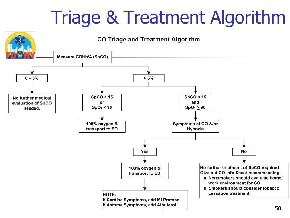 150 Triage & Treatment Algorithm