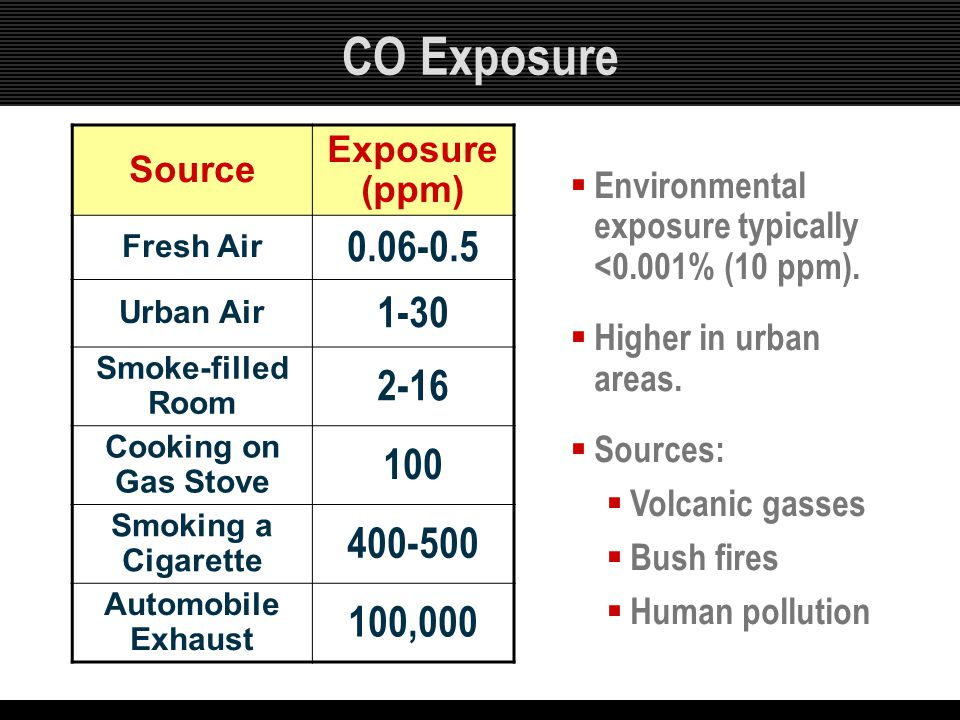 CO Exposure Source Exposure (ppm) Fresh Air 0.06-0.5 Urban Air 1-30 Smoke-filled Room 2-16 Cooking on Gas Stove 100 Smoking a Cigarette 400-500 Automo