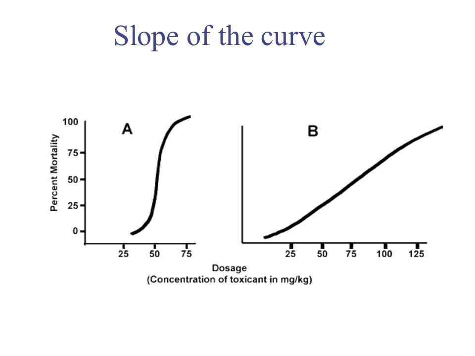 Slope of the curve