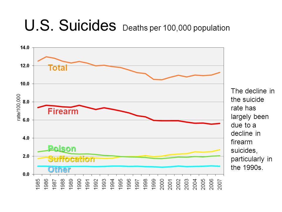 The decline in the suicide rate has largely been due to a decline in firearm suicides, particularly in the 1990s.
