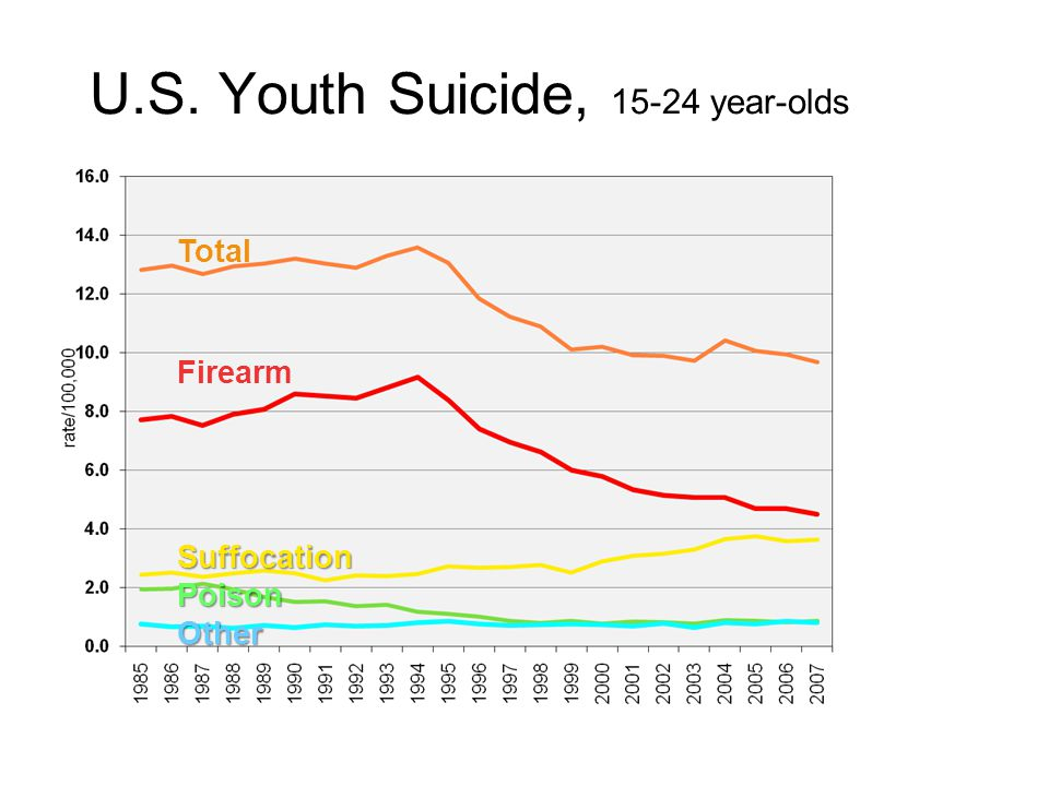 Total Firearm Suffocation Poison Other U.S. Youth Suicide, 15-24 year-olds