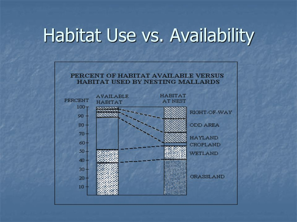 Habitat Use vs. Availability