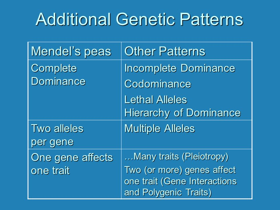 Additional Genetic Patterns Mendel's peas Other Patterns Complete Dominance Incomplete Dominance Codominance Lethal Alleles Hierarchy of Dominance Two