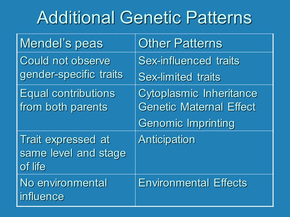 Additional Genetic Patterns Mendel's peas Other Patterns Could not observe gender-specific traits Sex-influenced traits Sex-limited traits Equal contr