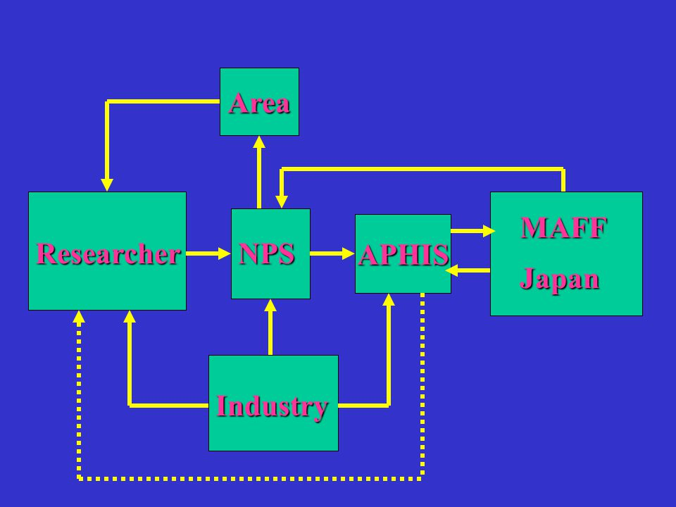 APHIS NPSResearcher MAFFJapan Area Industry
